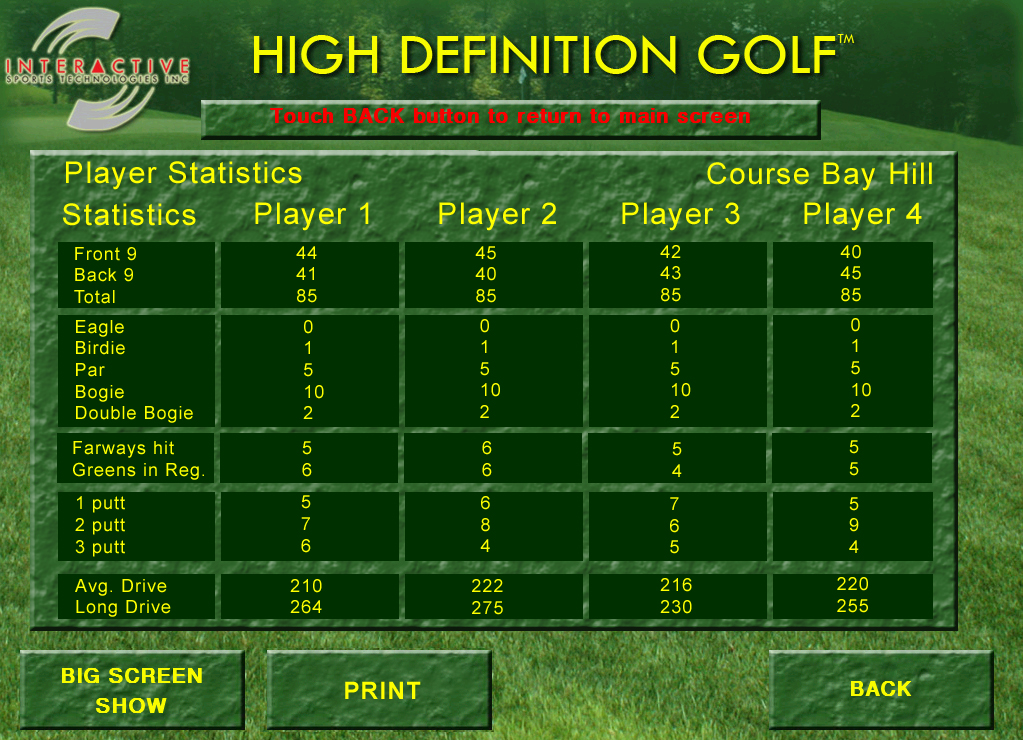 Indoor Golf Simulator statistics